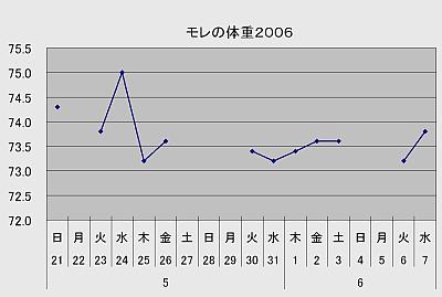 Weight06002
