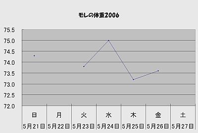 Weight06054